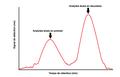 Exemple de base d'un fractogramme avec 2 analytes différents et des temps de rétention différents.png