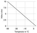 Feuchtadiabatischer Temperaturgradient.png