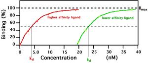 Filter binding assay - Image: Filter binding assay chart