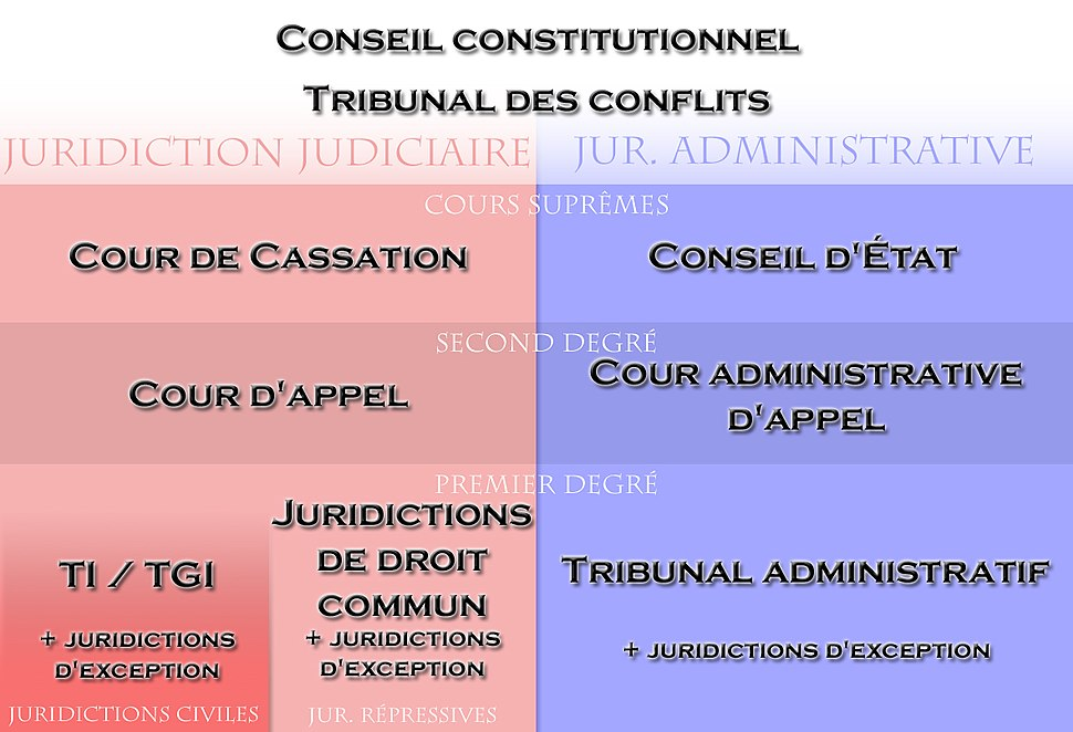 French system of jurisdiction