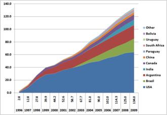Genetically modified crops - Image: Gmo acreage world 2009