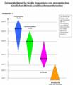 Grafik temperaturbereiche.png