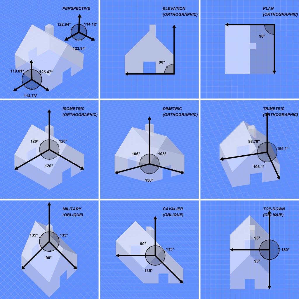1024px-Graphical_projection_comparison.p