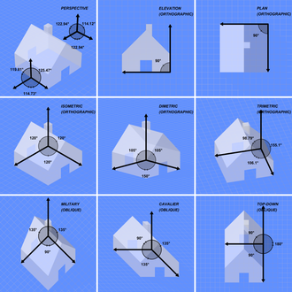 Multiview projection - Comparison of several types of graphical projection, including elevation and plan views