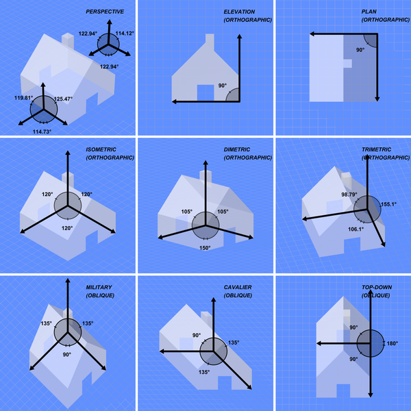 File:Graphical projection comparison.png