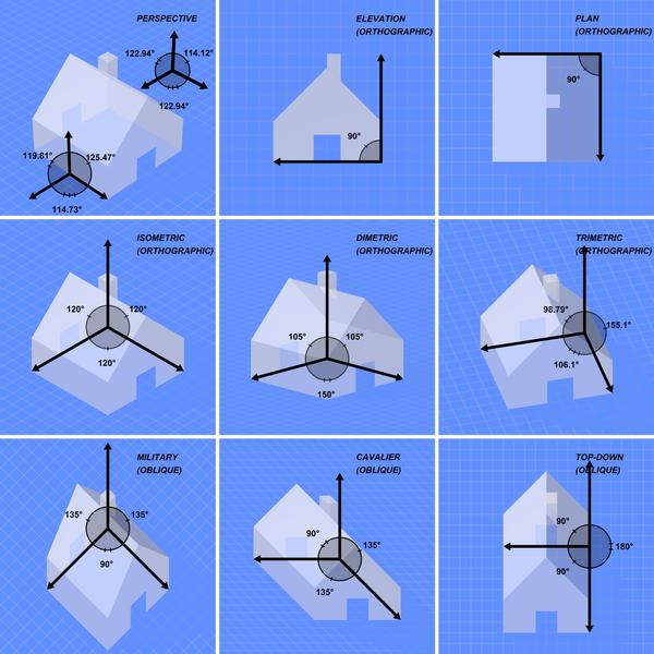 600px-Graphical_projection_comparison.pn
