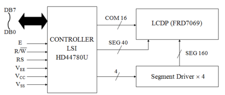 hitachi hd44780 lcd controller wikiwand rh wikiwand com block diagram disturbance block diagram dfmea