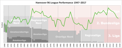 Historical chart of Hannover 96 league performance after WWII Hannover Performance Chart.png
