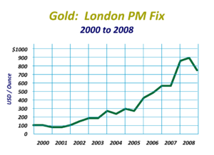A graph showing the historical price of gold f...