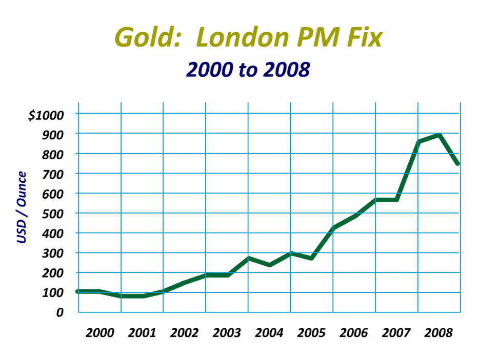 Historical gold prices - 2000 to 2008