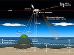 How satellite radar altimetry works (16980176380).png