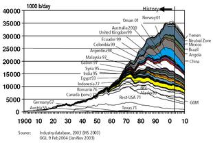 Grafico rappresentativo della produzione petrolifera, mostrante il picco di Hubbert.