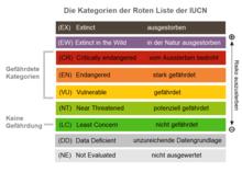 IUCN - Rote Liste - Kategorien.png