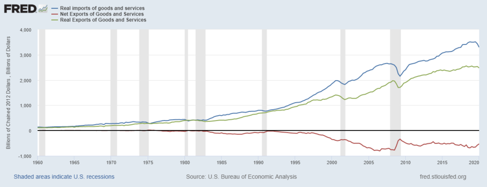 Imports vs exports & net imports