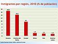 Inmigrantes por región, 2010.jpg