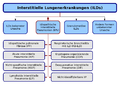Interstitial lung disease overview.png