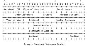 IPV4fejlec, internet protocol