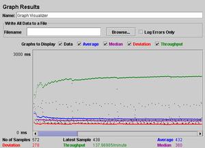 Apache JMeter - Image: Jakarta jmeter screenshot