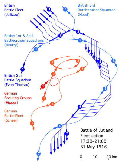 Jutland fleet action
