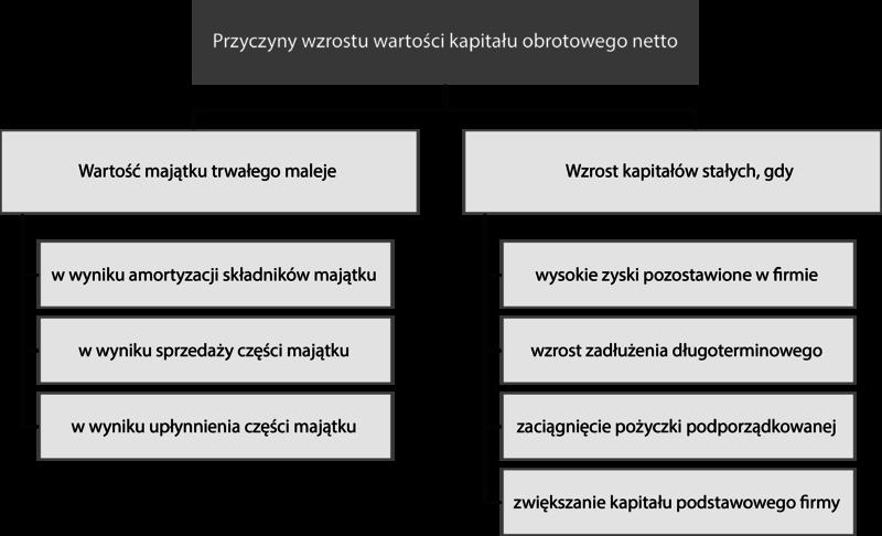 Plik:Kapitał obrotowy netto – przyczyny wzrostu.png