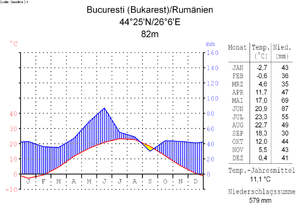 Climate of Romania - Average temperature and precipitations in Bucharest