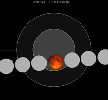 Lunar eclipse chart close-1990Feb09.png