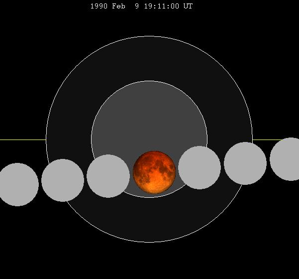 Lunar eclipse chart close-1990Feb09