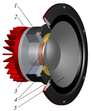 Mid-range speaker - Cutaway view of a dynamic mid-range speaker 1. Magnet 2. Cooler 3. Voicecoil 4. Suspension 5. Membrane