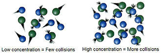 Collision theory - Reaction rate tends to increase with concentration phenomenon explained by collision theory