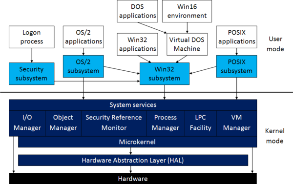 El sistema operativo os 2 y el nacimiento de windows nt for Architecture definition simple