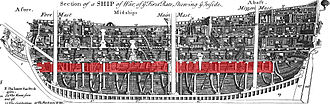 Orlop deck - 18th century warship cross section, the orlop deck highlighted in red