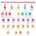 PLURV Taxonomie der Techniken der Wissenschaftsleugnung.jpg