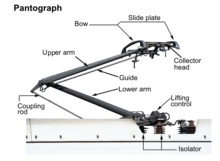 Pantograph Transport Wikipedia