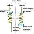 Parity violation principle Wu experiment (English).jpg