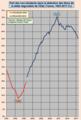 Part des non-résidents dans la détention des titres de la dette négociable de l'Etat, France, 1993-2017 (%).png