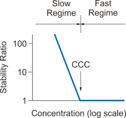 Particle aggregation - Wikipedia