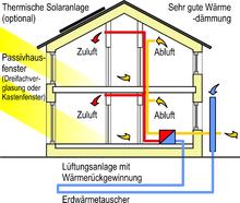 energieeinsparung wikipedia. Black Bedroom Furniture Sets. Home Design Ideas