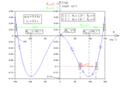 Pendule élastique entre un point fixe et l'objet mobile tous deux sur un guide circulaire vertical - diagramme d'énergies potentielle et mécanique.png