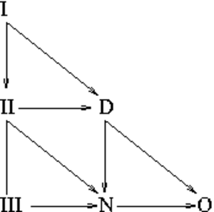Petrov classification - The Penrose diagram showing the possible degenerations of the Petrov type of the Weyl tensor