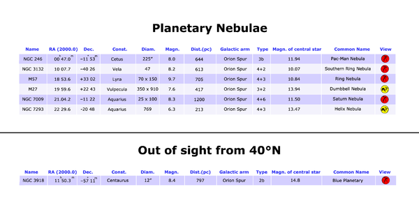 Planetary nebulae table 40°N.png