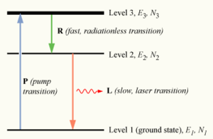 Population inversion - A three-level laser energy diagram.
