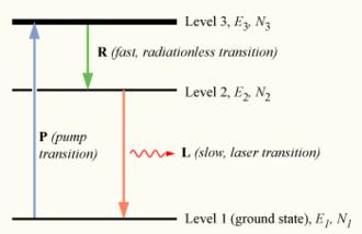 Population inversion - A three-level laser energy diagram.