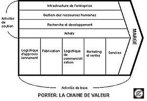 Chaine De Valeur Wikipedia