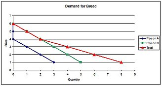 Private good - This example illustrates horizontal summation of the demand curves.