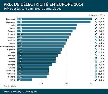 Tarification de l 39 lectricit wikip dia - Consommation electrique moyenne mensuelle ...