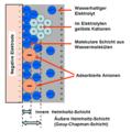 Pseudokapazität-Ionentransfer.png