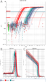 QPCR results - amplification plot and melting curves.png