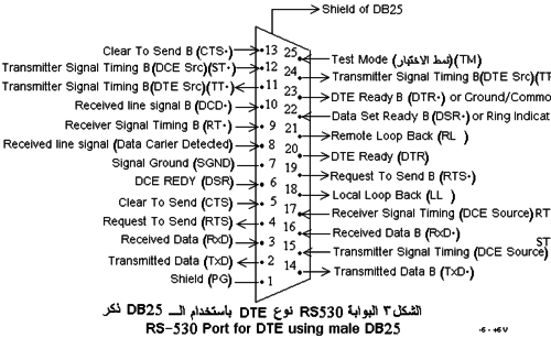 eia 530 pinout rs 530 dte using male db 25