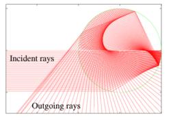 Un po' di luce si riflette due volte all'interno della goccia prima di uscire verso l'osservatore. Quando la luce incidente è molto luminosa, questa può essere vista come arcobaleno secondario, più luminoso a 50°–53°.