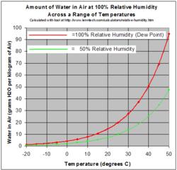 betonin suhteellinen kosteus